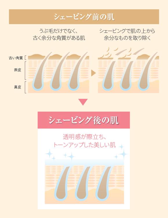 シェービング前と後の肌の違い